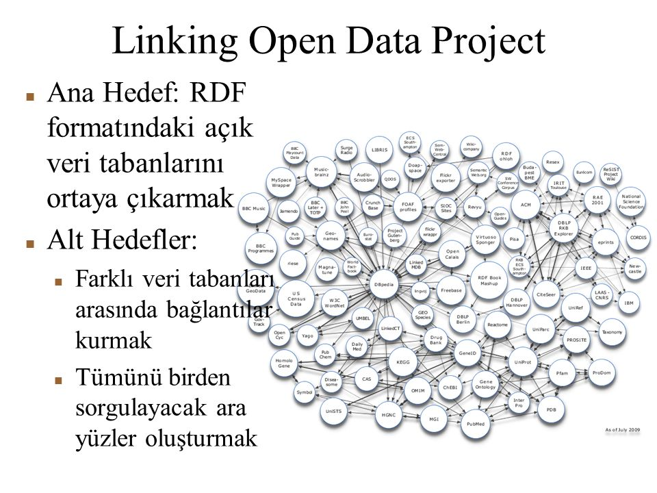 Linking Open Data Project