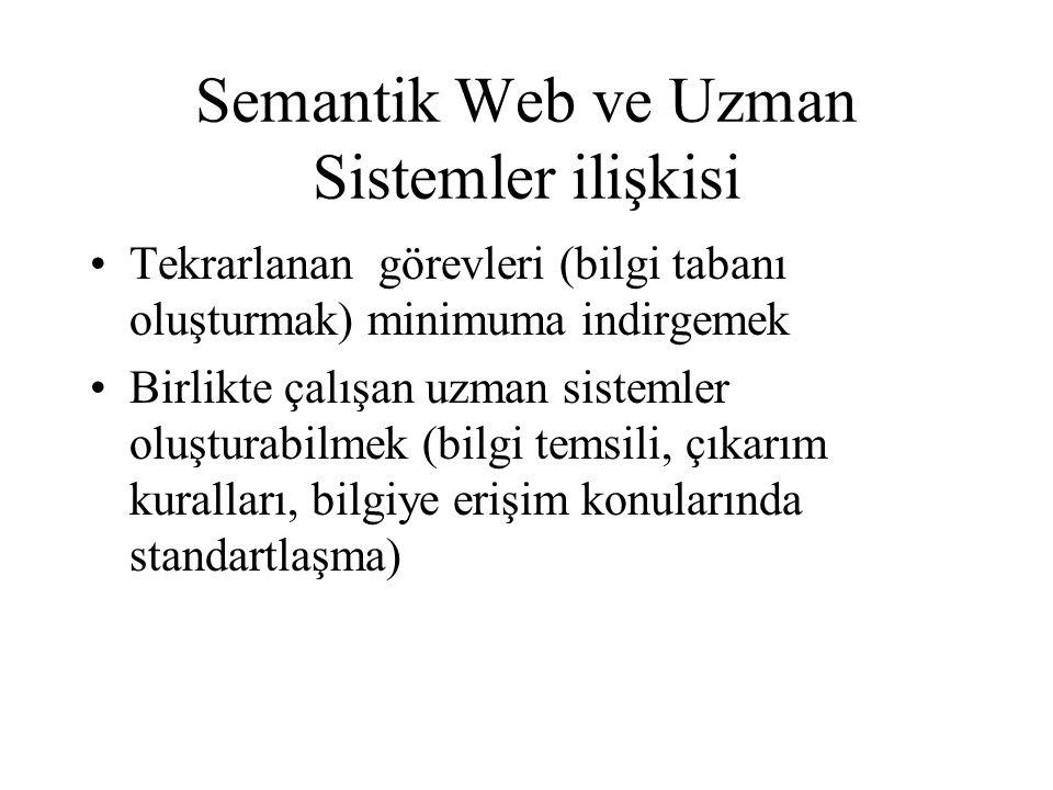 Semantik Web ve Uzman Sistemler ilişkisi