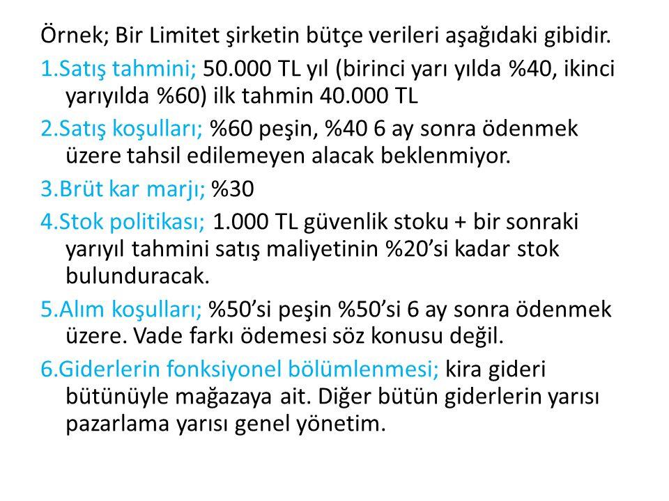 Örnek; Bir Limitet şirketin bütçe verileri aşağıdaki gibidir. 1