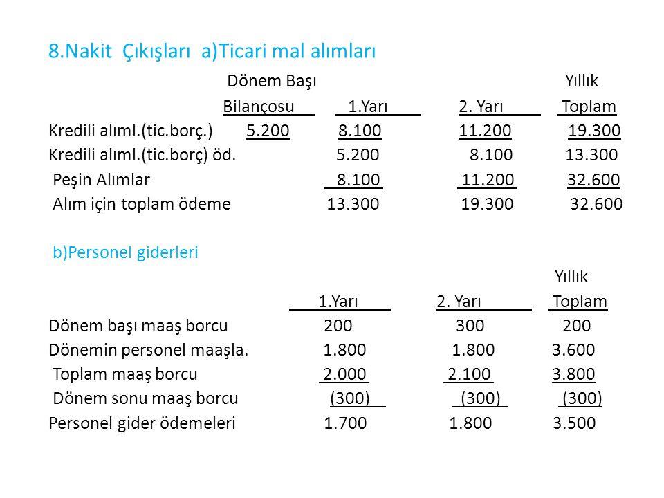 8.Nakit Çıkışları a)Ticari mal alımları Dönem Başı Yıllık