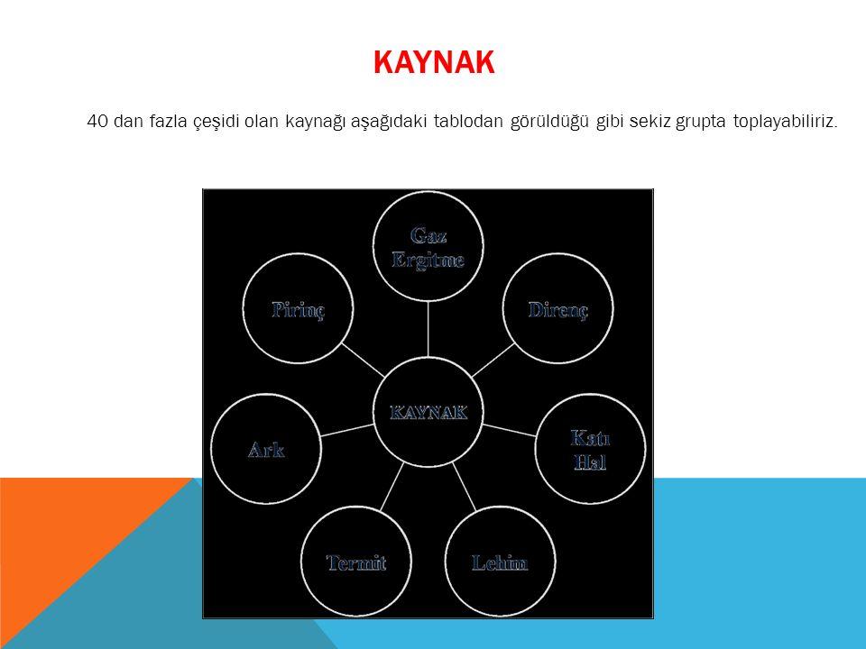 kaynak 40 dan fazla çeşidi olan kaynağı aşağıdaki tablodan görüldüğü gibi sekiz grupta toplayabiliriz.