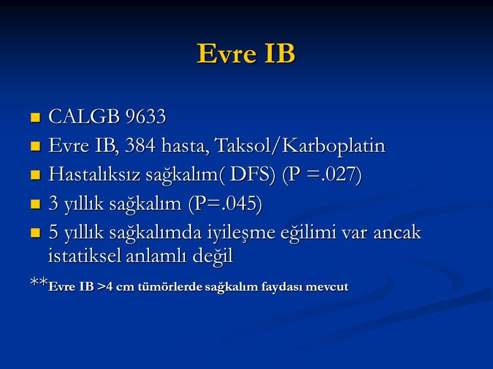 Evre IB CALGB 9633 Evre IB, 384 hasta, Taksol/Karboplatin