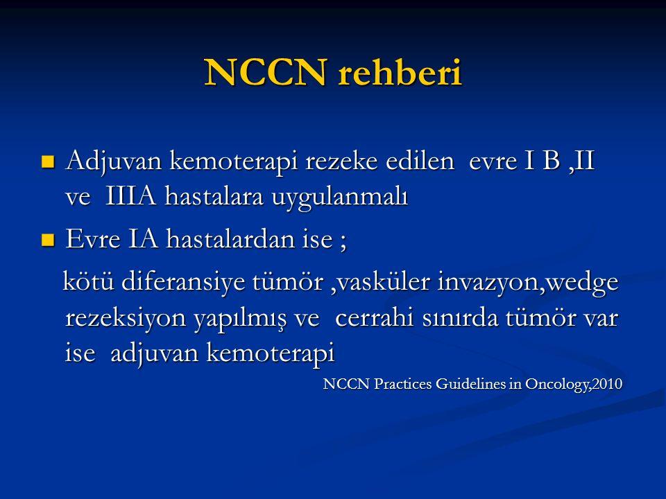 NCCN rehberi Adjuvan kemoterapi rezeke edilen evre I B ,II ve IIIA hastalara uygulanmalı. Evre IA hastalardan ise ;