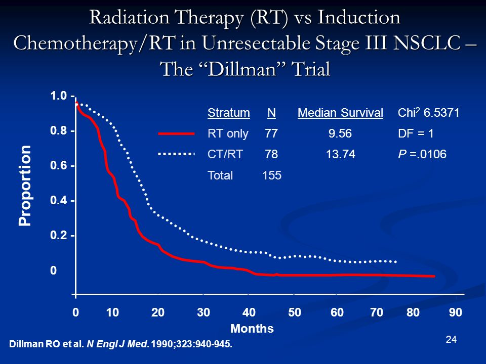 Radiation Therapy (RT) vs Induction Chemotherapy/RT in Unresectable Stage III NSCLC – The Dillman Trial