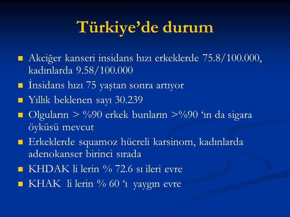 Türkiye'de durum Akciğer kanseri insidans hızı erkeklerde 75.8/100.000, kadınlarda 9.58/100.000. İnsidans hızı 75 yaştan sonra artıyor.
