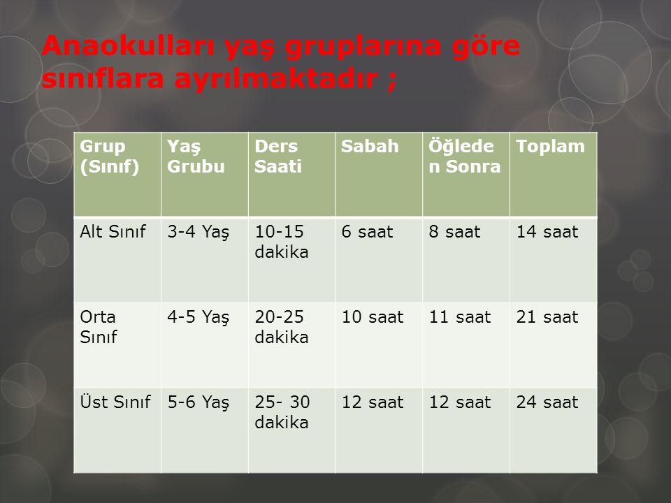 Anaokulları yaş gruplarına göre sınıflara ayrılmaktadır ;