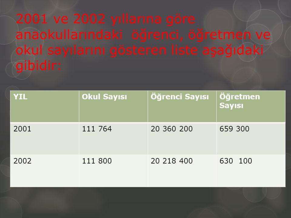 2001 ve 2002 yıllarına göre anaokullarındaki öğrenci, öğretmen ve okul sayılarını gösteren liste aşağıdaki gibidir: