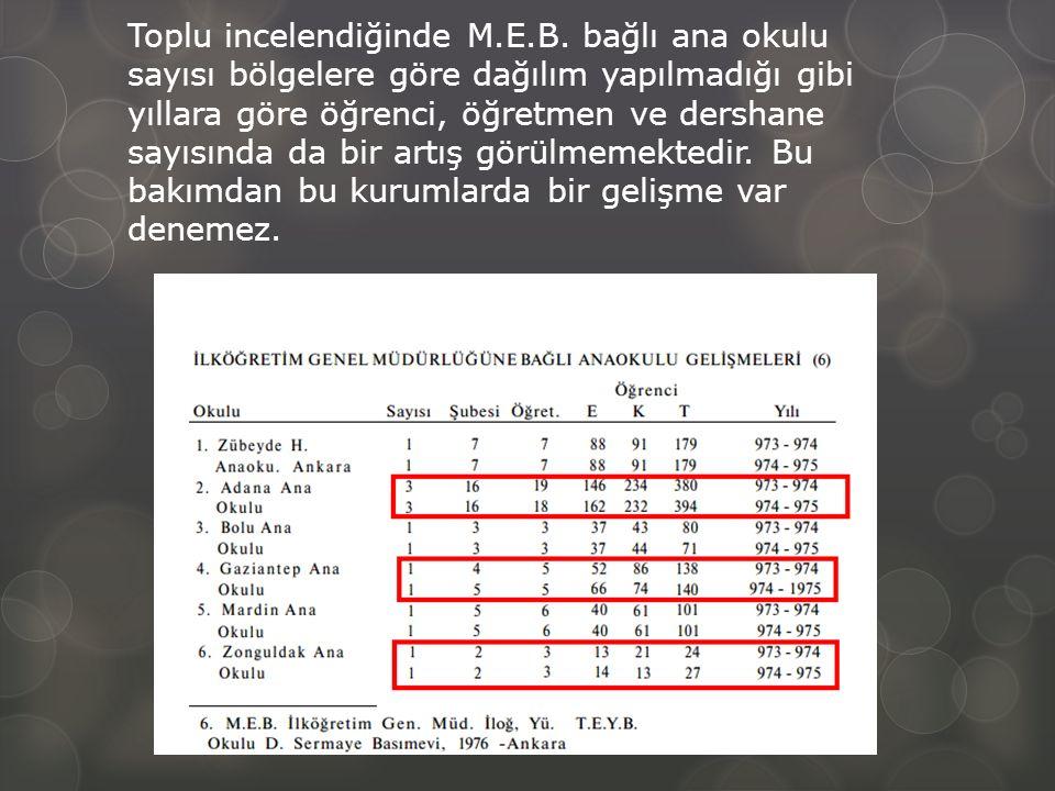 Toplu incelendiğinde M. E. B
