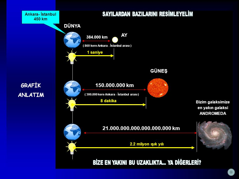 GRAFİK ANLATIM 150.000.000 km 21.000.000.000.000.000.000 km DÜNYA AY