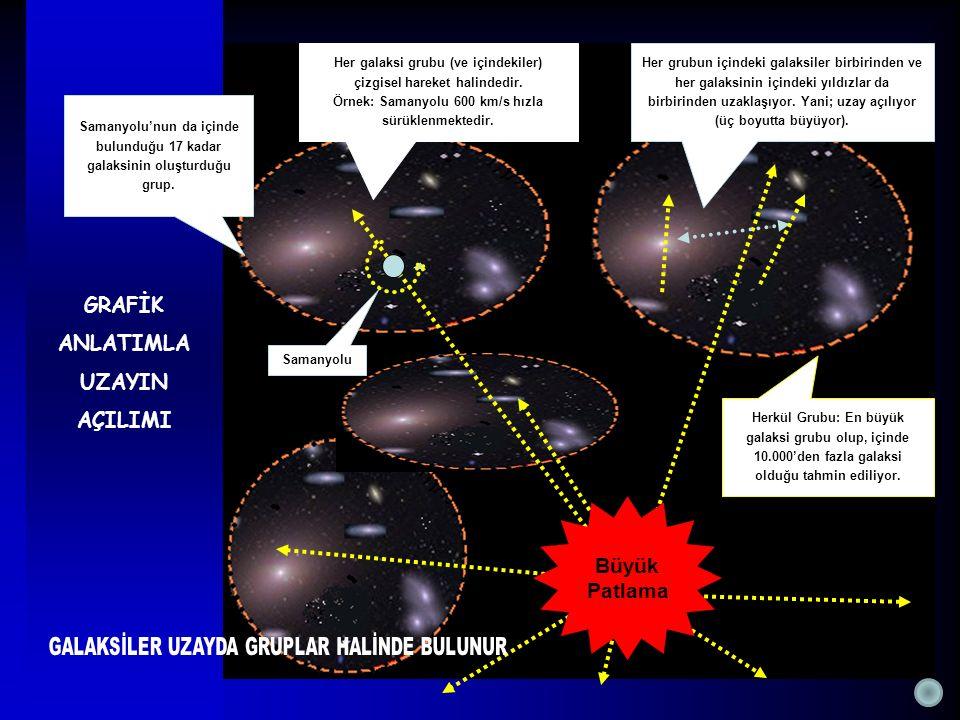 GRAFİK ANLATIMLA UZAYIN AÇILIMI Büyük Patlama