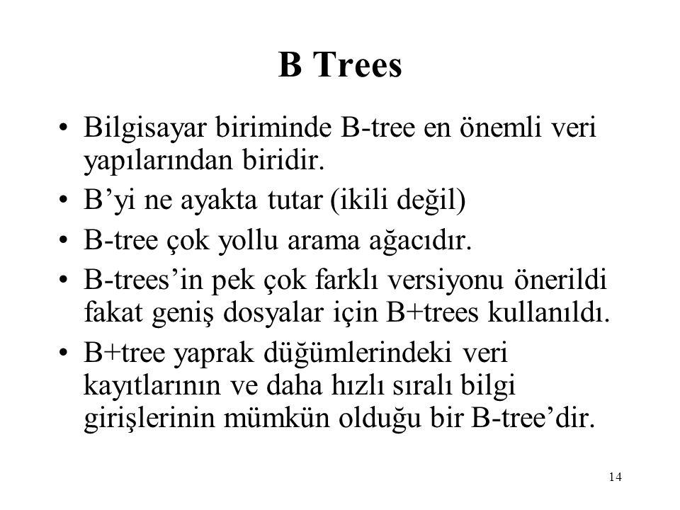 B Trees Bilgisayar biriminde B-tree en önemli veri yapılarından biridir. B'yi ne ayakta tutar (ikili değil)