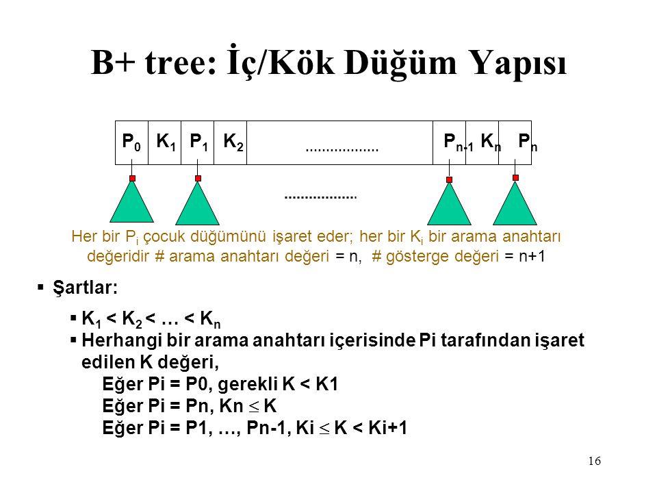 B+ tree: İç/Kök Düğüm Yapısı