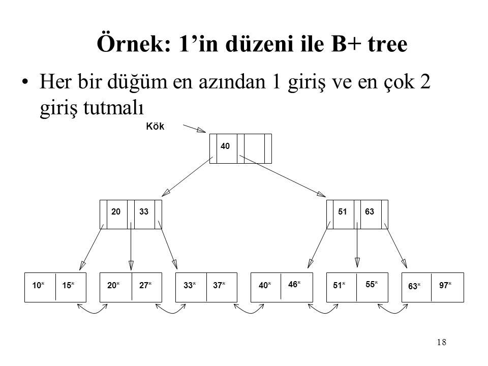 Örnek: 1'in düzeni ile B+ tree