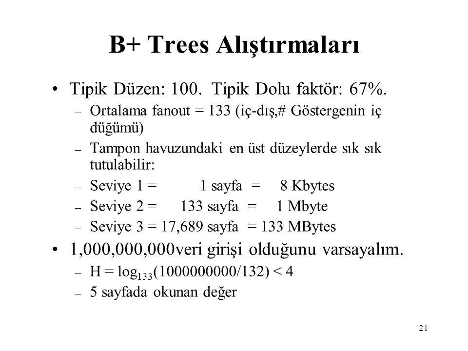 B+ Trees Alıştırmaları
