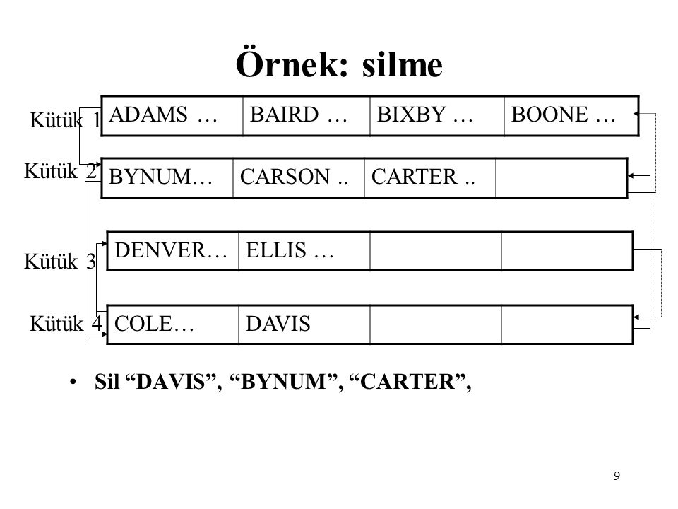 Örnek: silme ADAMS … BAIRD … BIXBY … BOONE … Kütük 1 Kütük 2 BYNUM…