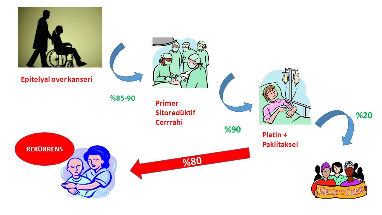 %80 %20 %90 Epitelyal over kanseri %85-90 Primer Sitoredüktif Cerrrahi
