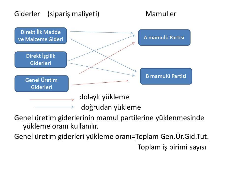 Giderler (sipariş maliyeti) Mamuller dolaylı yükleme doğrudan yükleme Genel üretim giderlerinin mamul partilerine yüklenmesinde yükleme oranı kullanılır. Genel üretim giderleri yükleme oranı=Toplam Gen.Ür.Gid.Tut. Toplam iş birimi sayısı