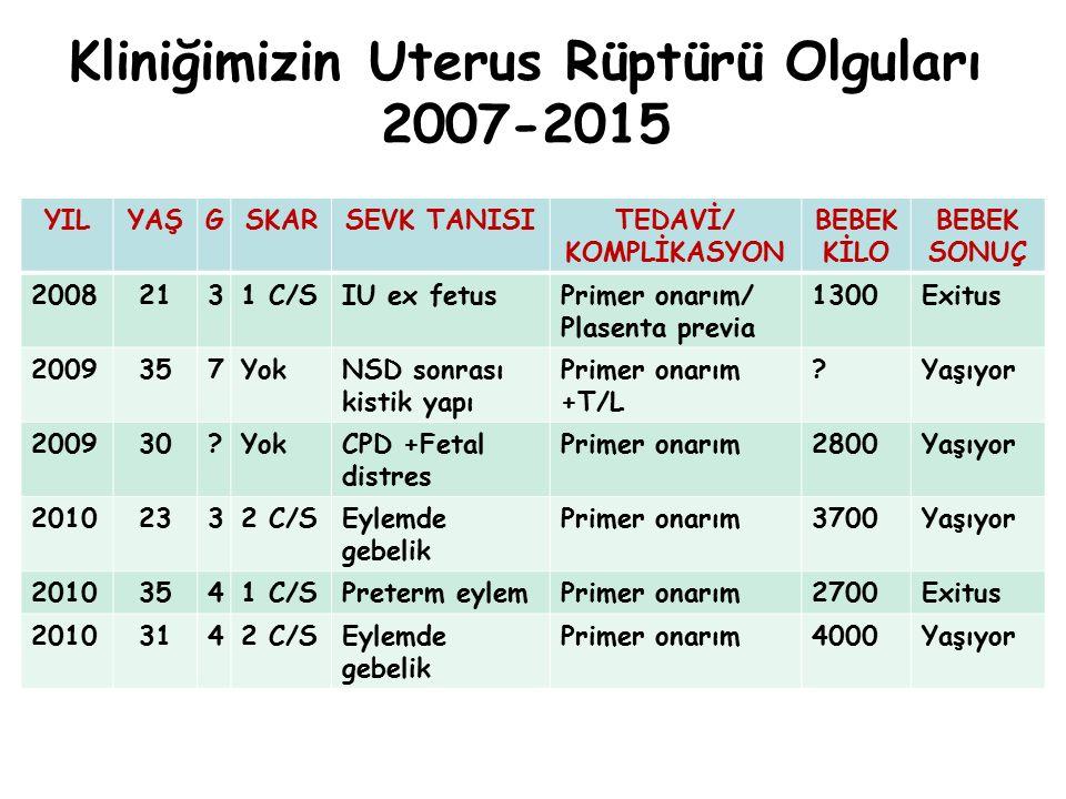 Kliniğimizin Uterus Rüptürü Olguları 2007-2015