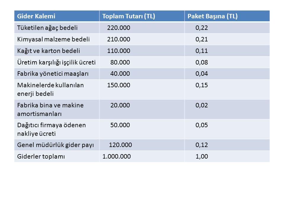 Gider Kalemi Toplam Tutarı (TL) Paket Başına (TL) Tüketilen ağaç bedeli. 220.000. 0,22. Kimyasal malzeme bedeli.