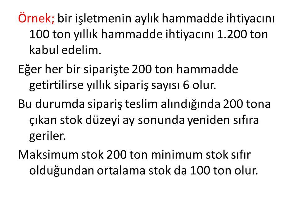 Örnek; bir işletmenin aylık hammadde ihtiyacını 100 ton yıllık hammadde ihtiyacını 1.200 ton kabul edelim.