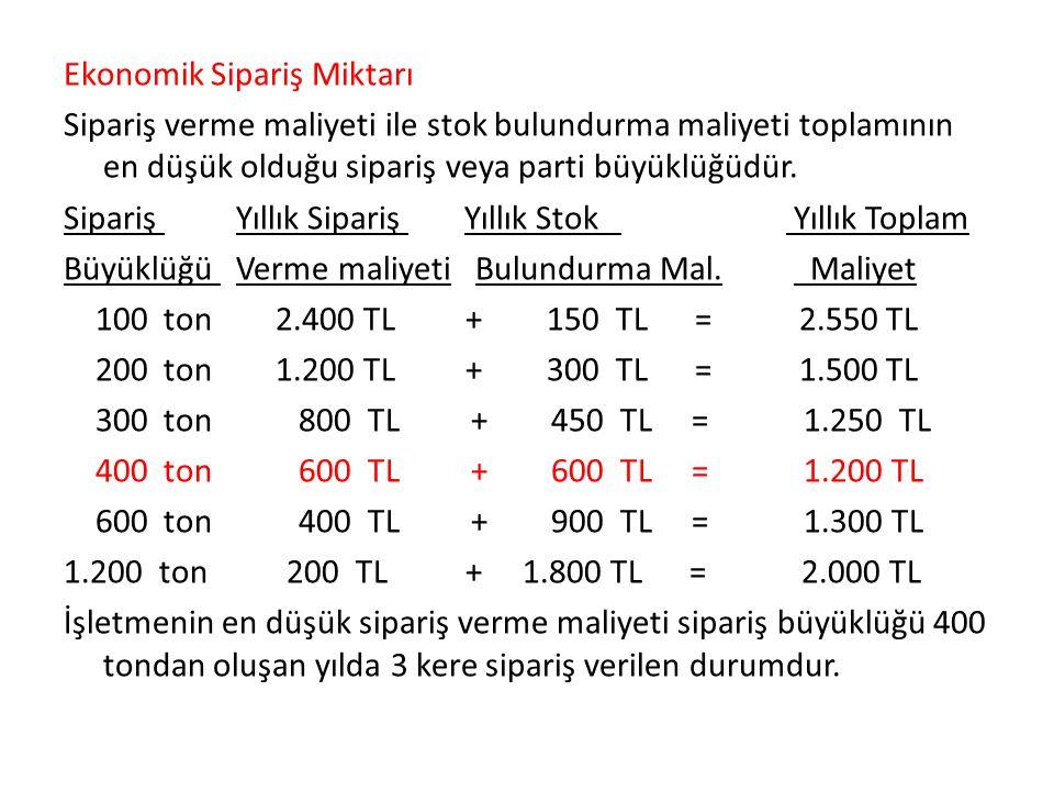 Ekonomik Sipariş Miktarı Sipariş verme maliyeti ile stok bulundurma maliyeti toplamının en düşük olduğu sipariş veya parti büyüklüğüdür.
