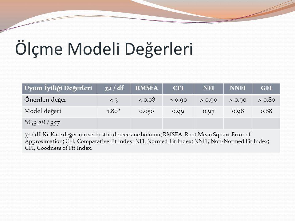 Ölçme Modeli Değerleri