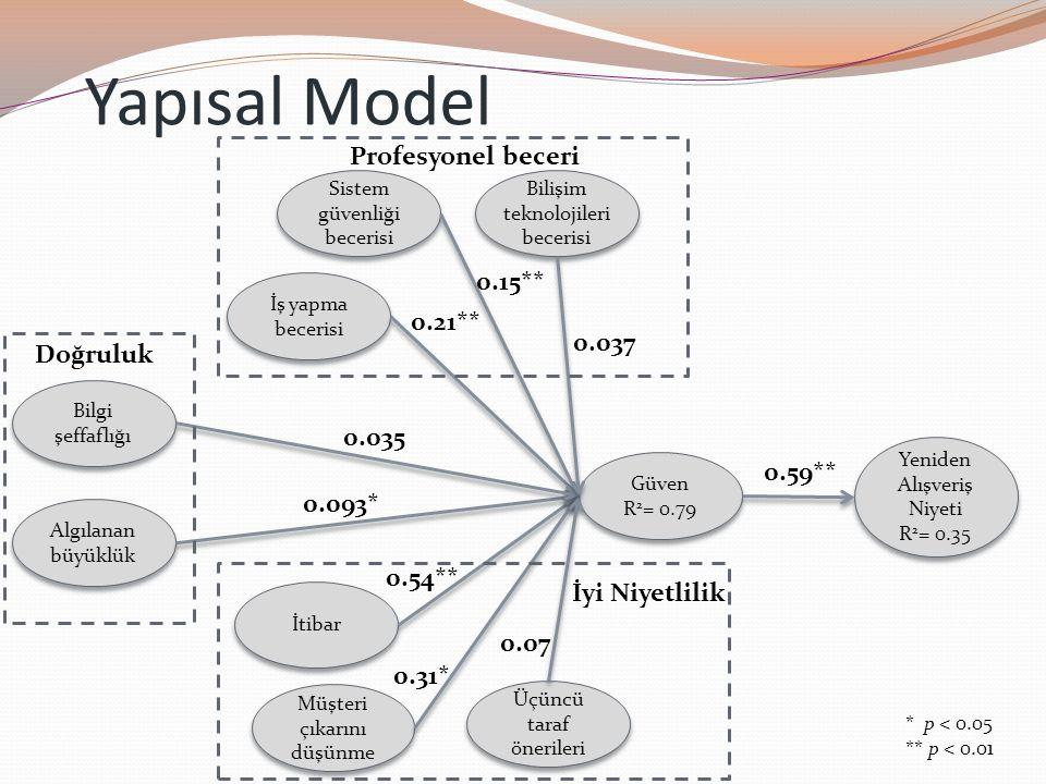 Yapısal Model Profesyonel beceri 0.15** 0.21** 0.037 Doğruluk 0.035