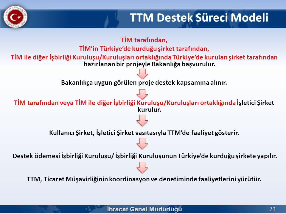 TTM Destek Süreci Modeli