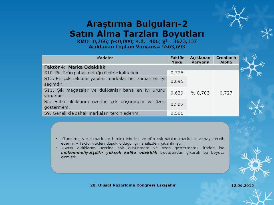 Araştırma Bulguları-2 Satın Alma Tarzları Boyutları KMO=0,766; p<0,000; s.d.=406; χ2= 3673,337 Açıklanan Toplam Varyans= %63,693