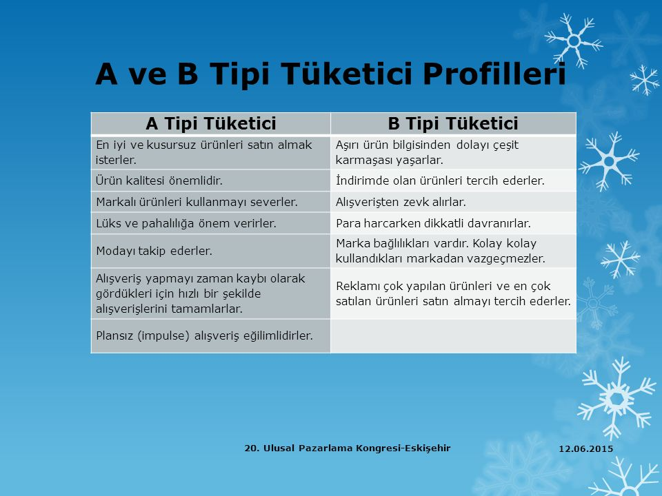 A ve B Tipi Tüketici Profilleri
