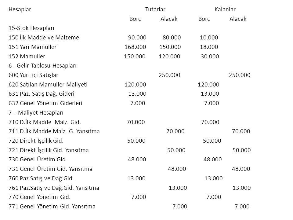 Hesaplar Tutarlar Kalanlar Borç Alacak Borç Alacak 15-Stok Hesapları 150 İlk Madde ve Malzeme 90.000 80.000 10.000 151 Yarı Mamuller 168.000 150.000 18.000 152 Mamuller 150.000 120.000 30.000 6 - Gelir Tablosu Hesapları 600 Yurt içi Satışlar 250.000 250.000 620 Satılan Mamuller Maliyeti 120.000 120.000 631 Paz.