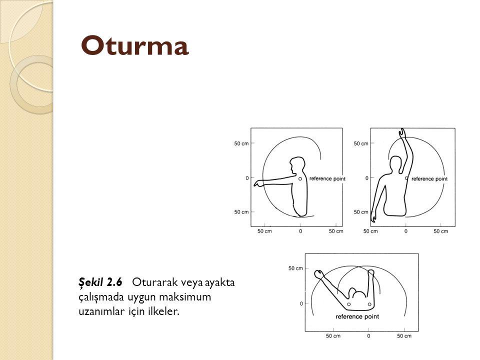 Oturma Şekil 2.6 Oturarak veya ayakta çalışmada uygun maksimum uzanımlar için ilkeler.
