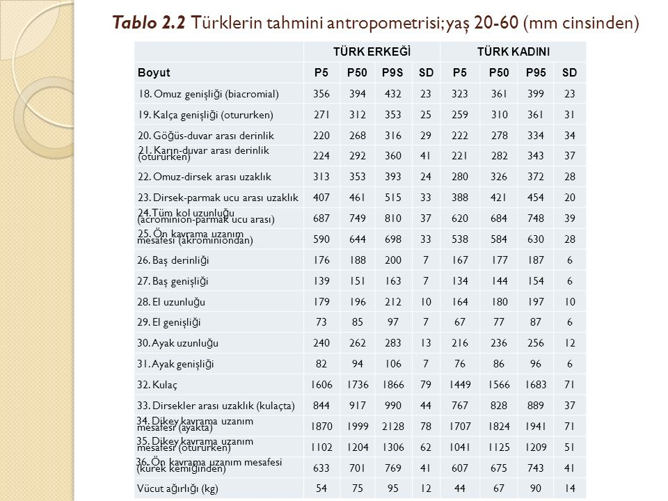 Tablo 2.2 Türklerin tahmini antropometrisi; yaş 20-60 (mm cinsinden)