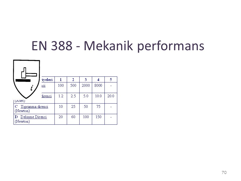 EN 388 - Mekanik performans