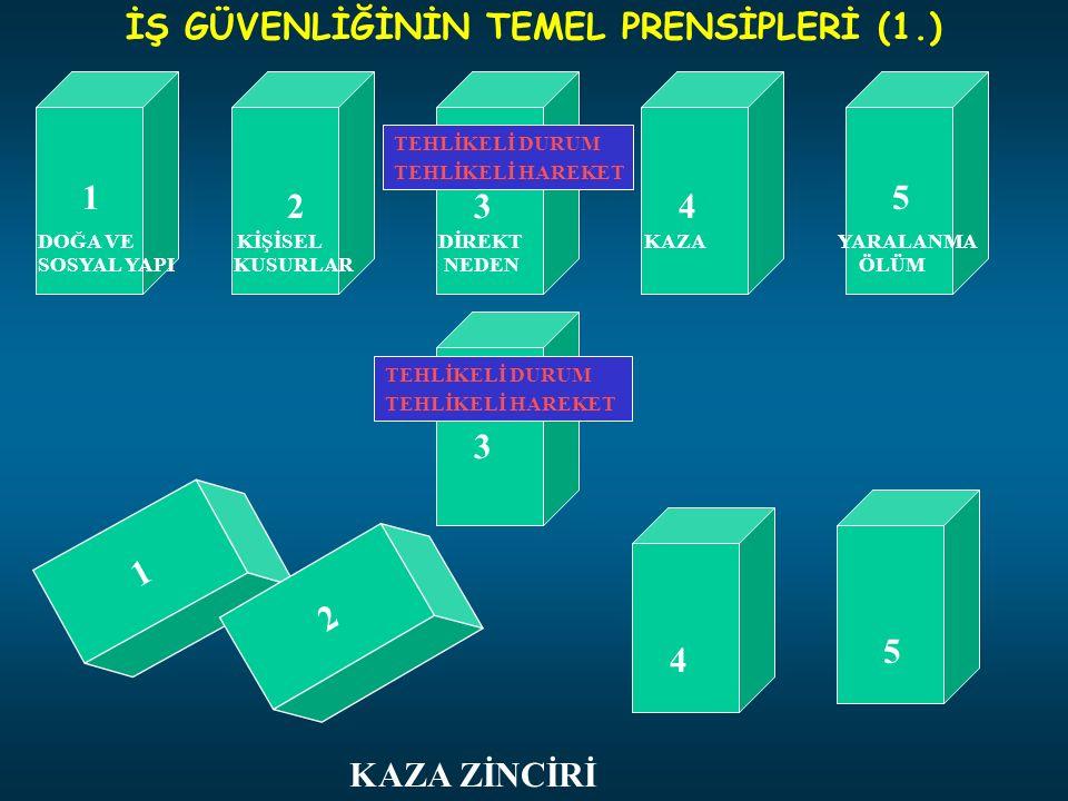 İŞ GÜVENLİĞİNİN TEMEL PRENSİPLERİ (1.)