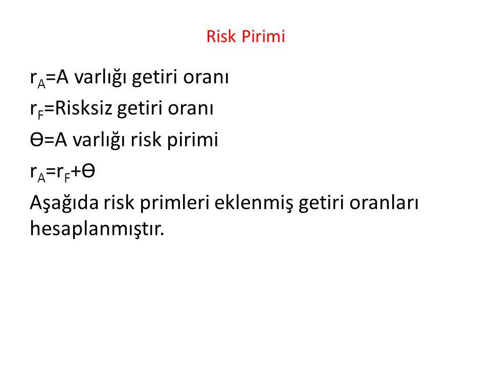Risk Pirimi