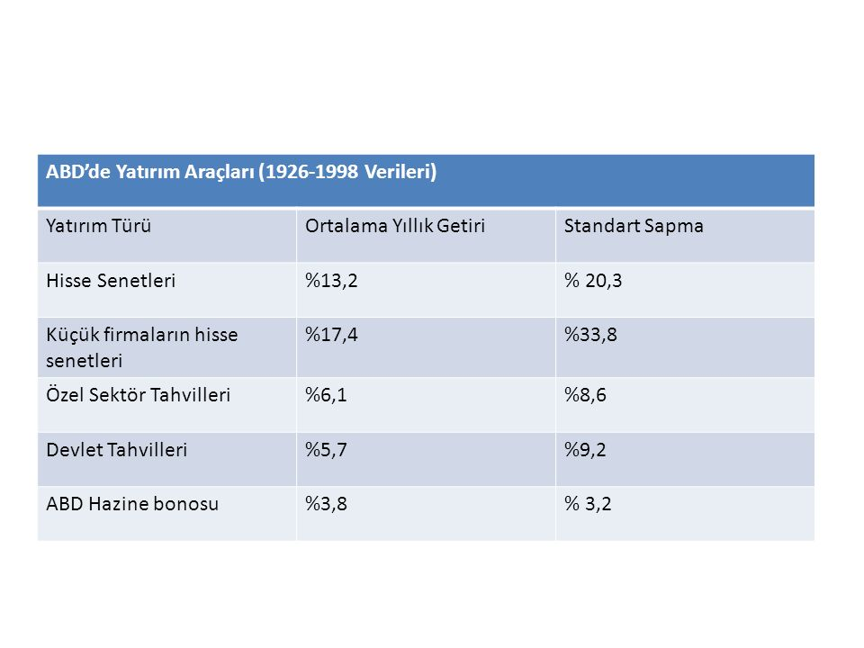 ABD'de Yatırım Araçları (1926-1998 Verileri)