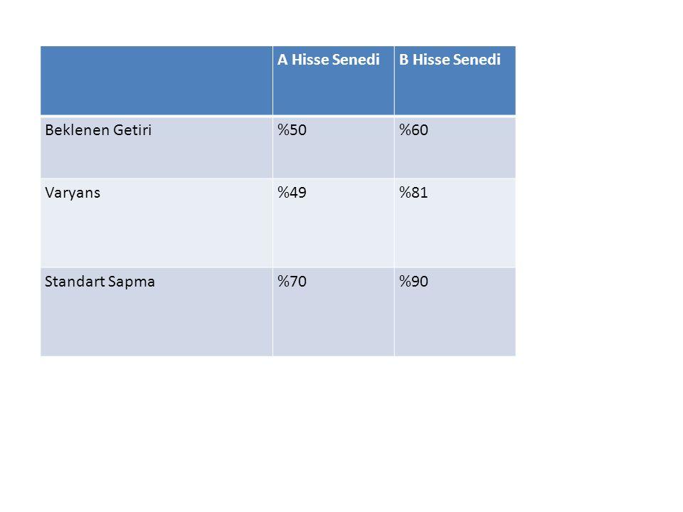 A Hisse Senedi B Hisse Senedi Beklenen Getiri %50 %60 Varyans %49 %81 Standart Sapma %70 %90
