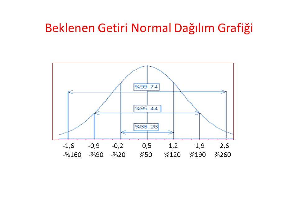 Beklenen Getiri Normal Dağılım Grafiği