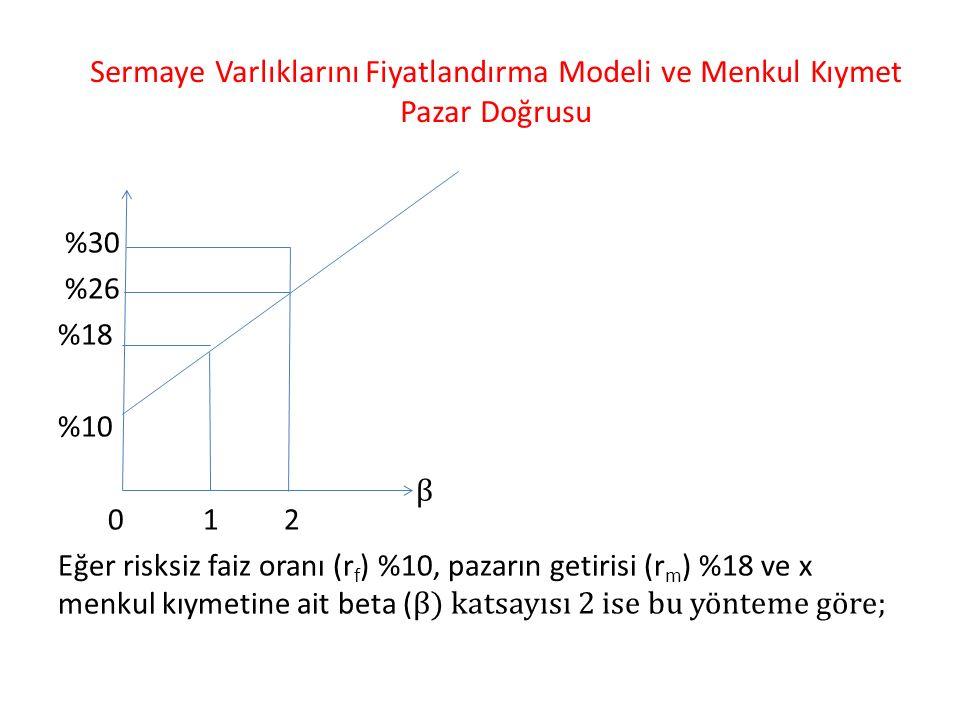 Sermaye Varlıklarını Fiyatlandırma Modeli ve Menkul Kıymet Pazar Doğrusu