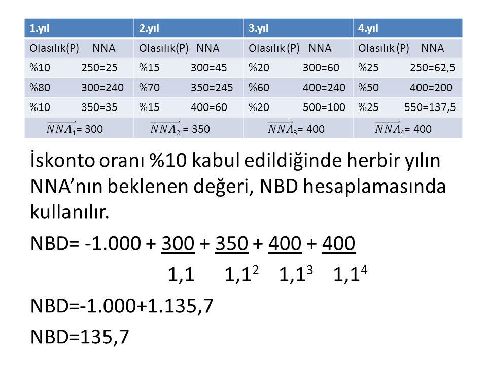 1.yıl 2.yıl. 3.yıl. 4.yıl. Olasılık(P) NNA. Olasılık(P) NNA. Olasılık (P) NNA. Olasılık (P) NNA.