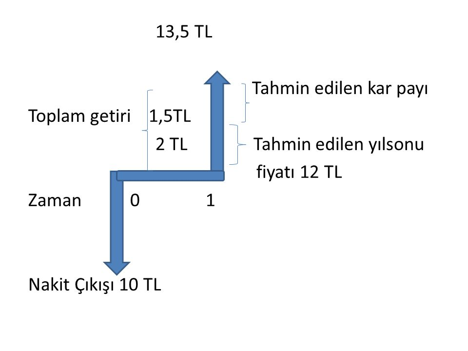 13,5 TL Tahmin edilen kar payı Toplam getiri 1,5TL 2 TL Tahmin edilen yılsonu fiyatı 12 TL Zaman 0 1 Nakit Çıkışı 10 TL