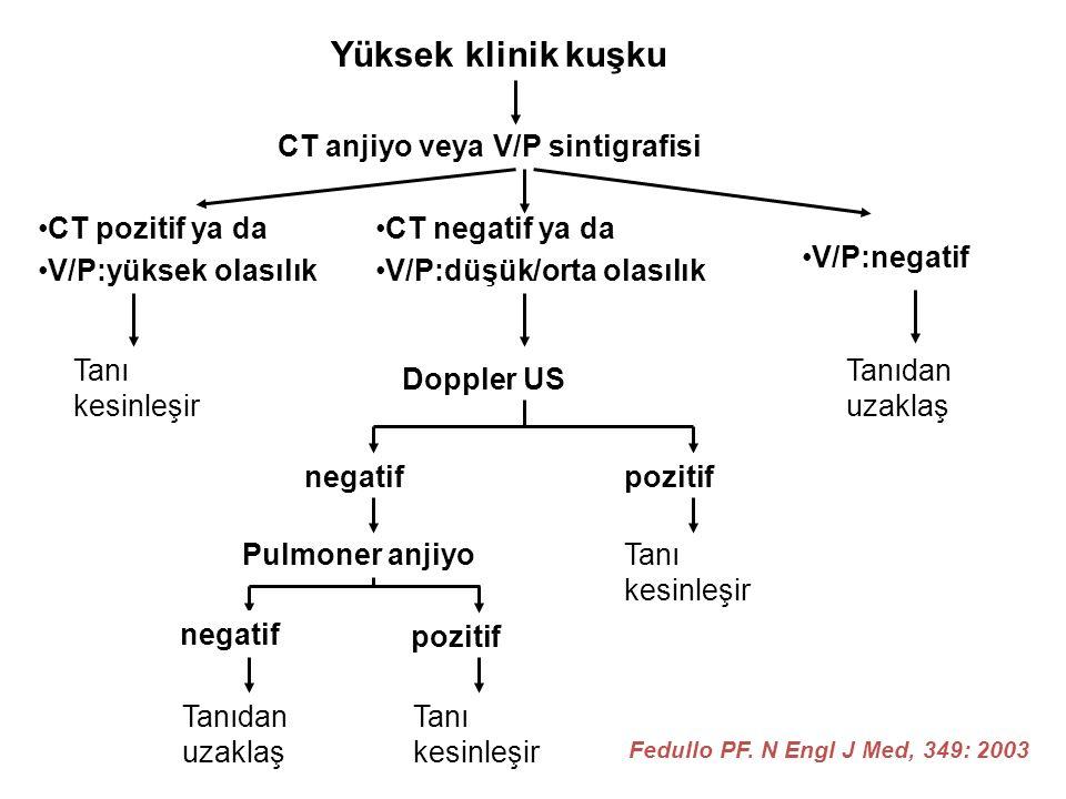 Yüksek klinik kuşku CT anjiyo veya V/P sintigrafisi CT pozitif ya da