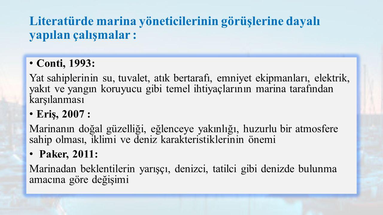 Literatürde marina yöneticilerinin görüşlerine dayalı yapılan çalışmalar :