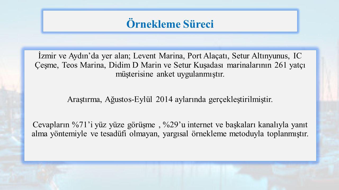 Araştırma, Ağustos-Eylül 2014 aylarında gerçekleştirilmiştir.