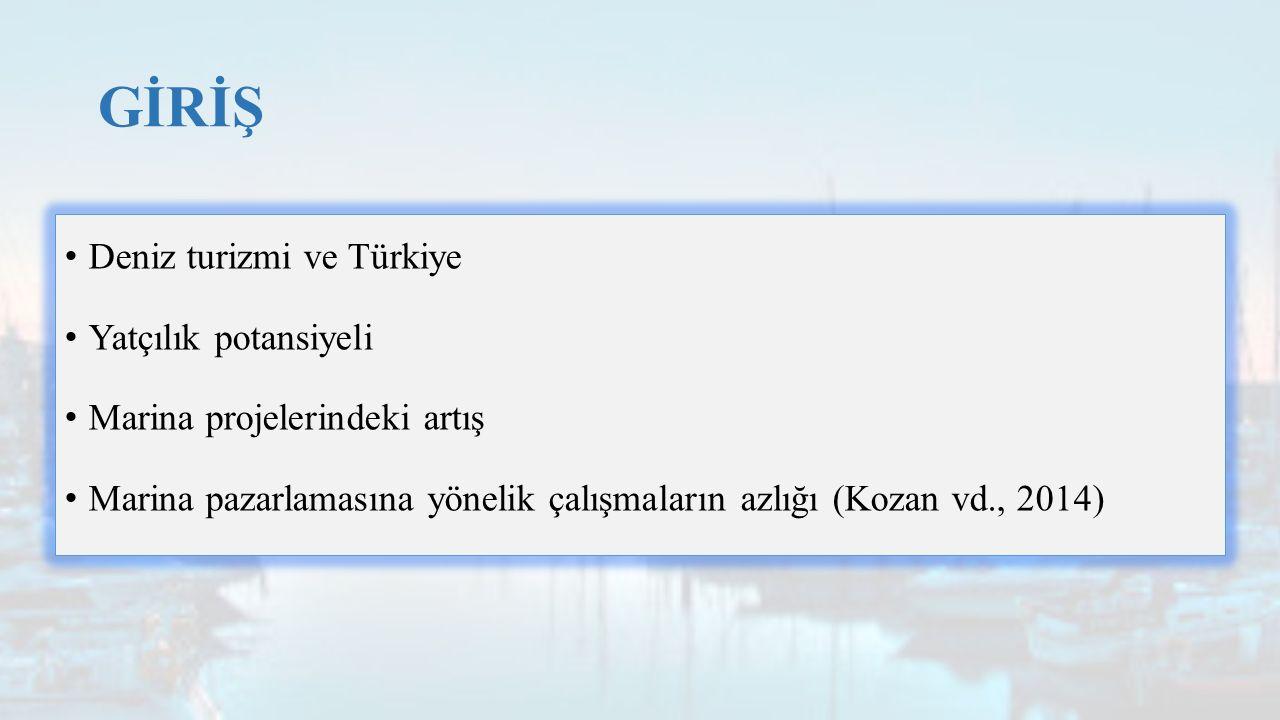 GİRİŞ Deniz turizmi ve Türkiye Yatçılık potansiyeli