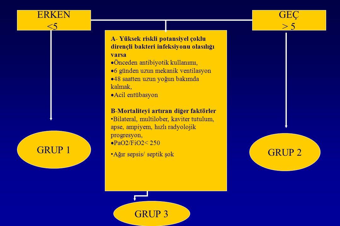 ERKEN <5 GEÇ > 5 GRUP 1 GRUP 2 GRUP 3