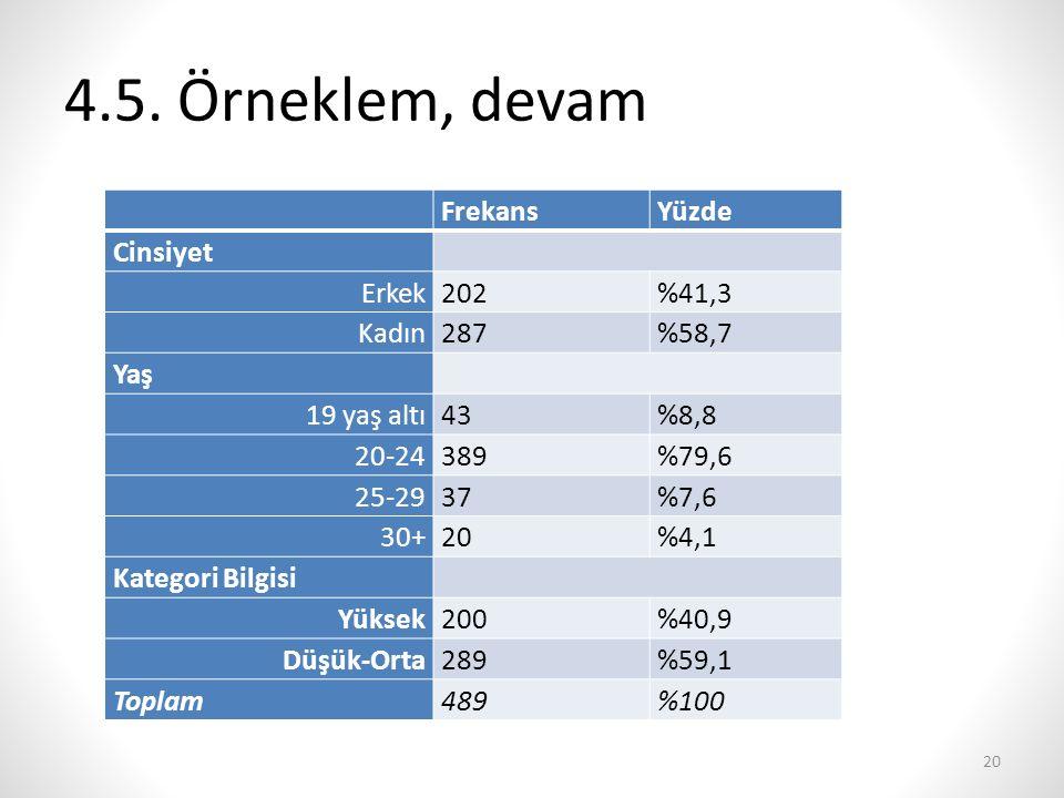 4.5. Örneklem, devam Frekans Yüzde Cinsiyet Erkek 202 %41,3 Kadın 287