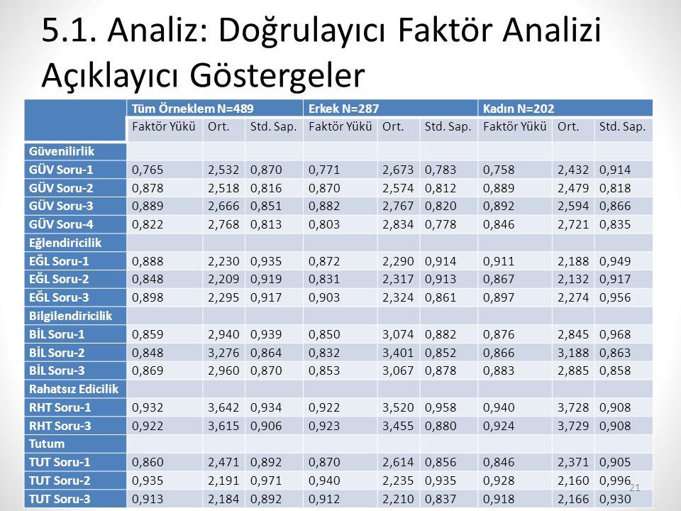 5.1. Analiz: Doğrulayıcı Faktör Analizi Açıklayıcı Göstergeler