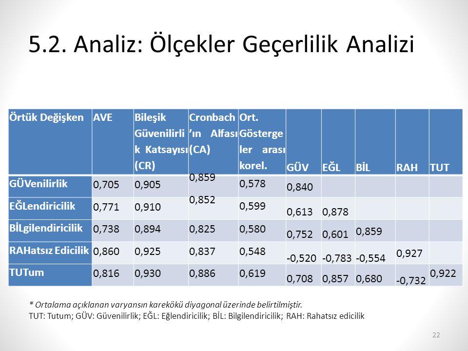 5.2. Analiz: Ölçekler Geçerlilik Analizi